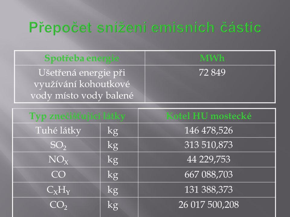 Spotřeba energieMWh Ušetřená energie při využívání kohoutkové vody místo vody balené 72 849 Typ znečišťující látkyKotel HU mostecké Tuhé látkykg146 47