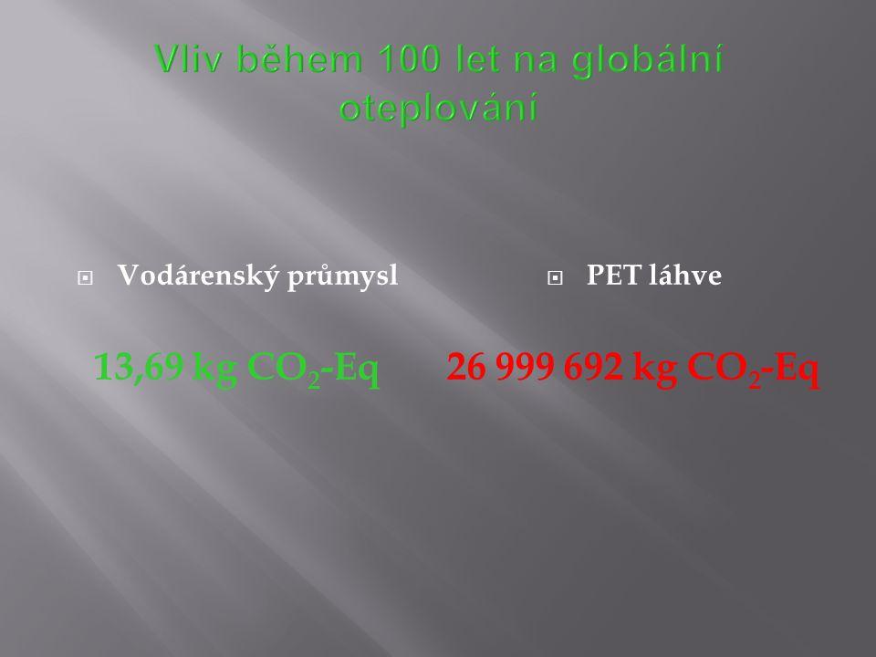  Vodárenský průmysl 13,69 kg CO 2 -Eq  PET láhve 26 999 692 kg CO 2 -Eq
