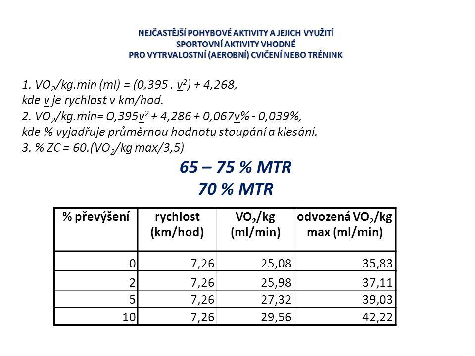 NEJČASTĚJŠÍ POHYBOVÉ AKTIVITY A JEJICH VYUŽITÍ SPORTOVNÍ AKTIVITY VHODNÉ PRO VYTRVALOSTNÍ (AEROBNÍ) CVIČENÍ NEBO TRÉNINK 1. VO 2 /kg.min (ml) = (0,395