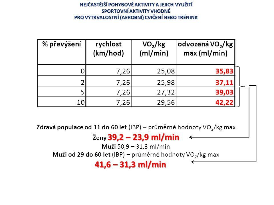 % převýšenírychlost (km/hod) VO 2 /kg (ml/min) odvozená VO 2 /kg max (ml/min) 07,2625,0835,83 27,2625,9837,11 57,2627,3239,03 107,2629,5642,22 Zdravá