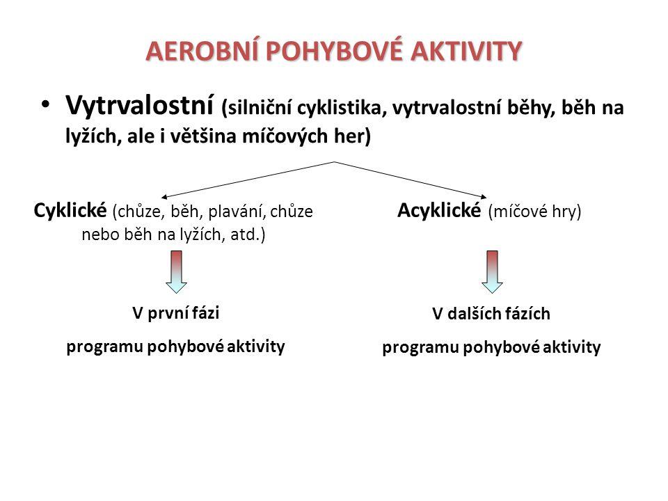 NEJČASTĚJŠÍ POHYBOVÉ AKTIVITY A JEJICH VYUŽITÍ SPORTOVNÍ AKTIVITY VHODNÉ PRO VYTRVALOSTNÍ (AEROBNÍ) CVIČENÍ NEBO TRÉNINK DALŠÍ CYKLICKÉ SPORTOVNÍ AKTIVITY PLAVÁNÍ PLAVÁNÍ (celé tělo a netraumatizuje pohybový systém žádnými nárazy, SFc snížit asi o 10 tepů.min -1 - při cvičení vleže odpadá vliv gravitace, který brání zpětnému návratu krve z dolních končetin do srdce, problém – obtížná plavecká technika, proto pro většinu osob pobyt ve vodě spíš než aerobním tréninkem vynikající regenerací pohybového systému)