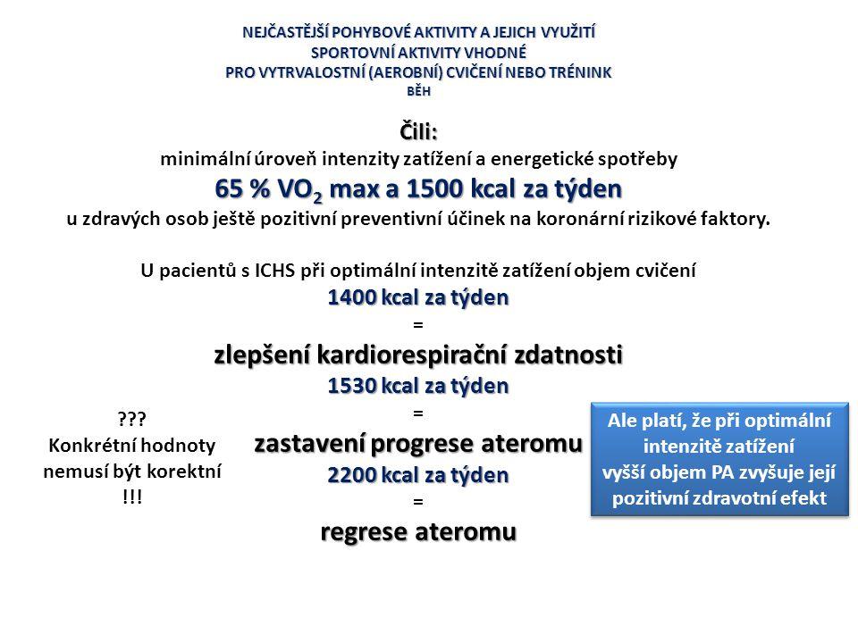 NEJČASTĚJŠÍ POHYBOVÉ AKTIVITY A JEJICH VYUŽITÍ SPORTOVNÍ AKTIVITY VHODNÉ PRO VYTRVALOSTNÍ (AEROBNÍ) CVIČENÍ NEBO TRÉNINK BĚHČili: minimální úroveň int