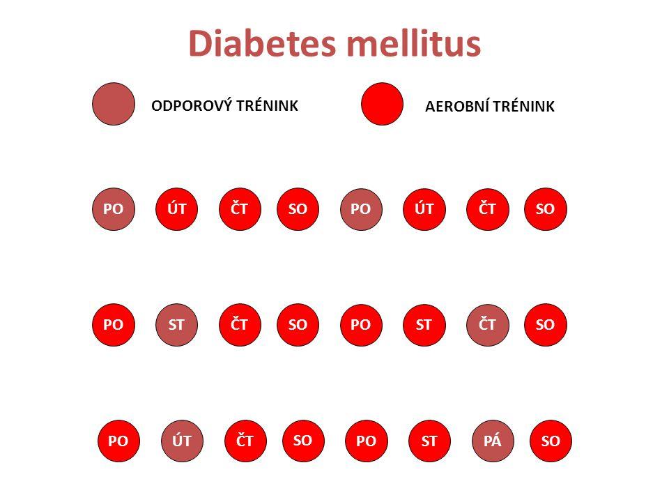 Diabetes mellitus POÚTČT SO POÚTČT SO POSTČT SO POSTČT SO POÚTČT SO POSTPÁ SO ODPOROVÝ TRÉNINK AEROBNÍ TRÉNINK