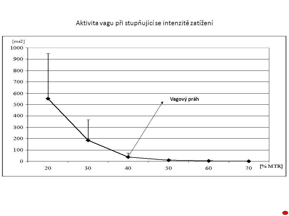 Aktivita vagu při stupňující se intenzitě zatížení Vagový práh