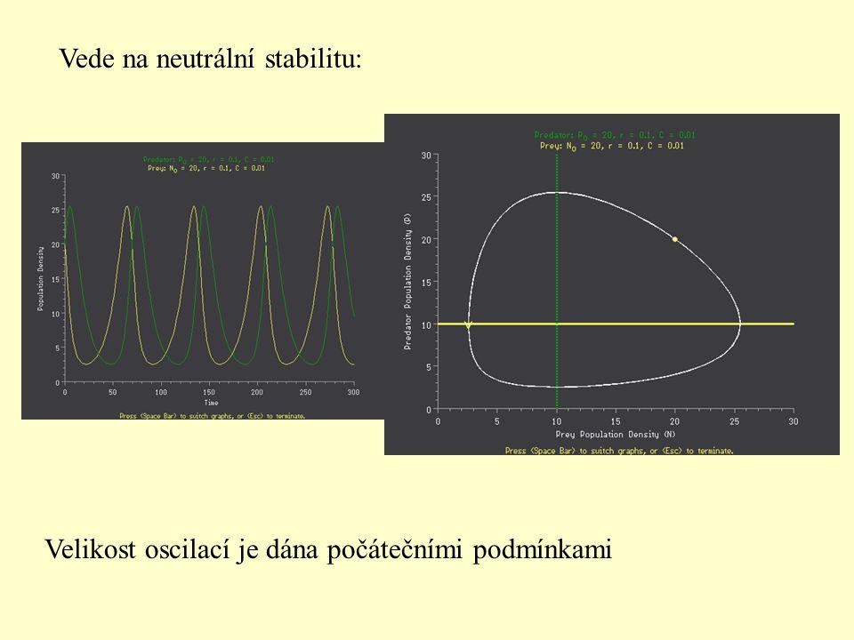Zavedeme density dependenci u kořisti (vpodstatě logistika) dV/dt = b V V(1-V/K) - aPV dP/dt = rVP - m P P Vede k tlumeným oscilacím, a nakonec ke stabilnímu equilibriu
