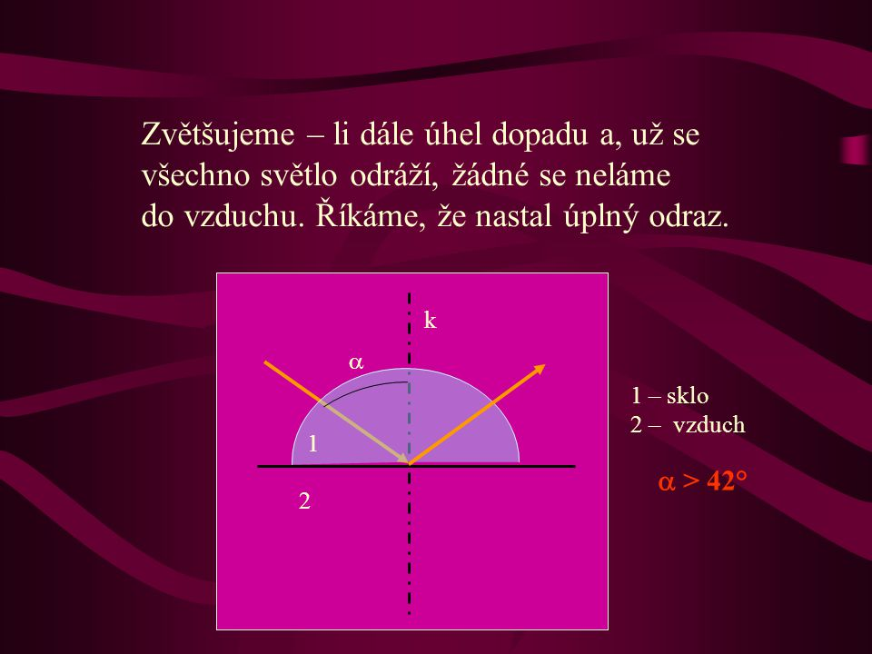 Zvláštní případ lom paprsku od kolmice: Je-li úhel dopadu a přibližně 42°, láme se paprsek do rozhraní. Úhel, při kterém nastane lom do rozhraní, se n