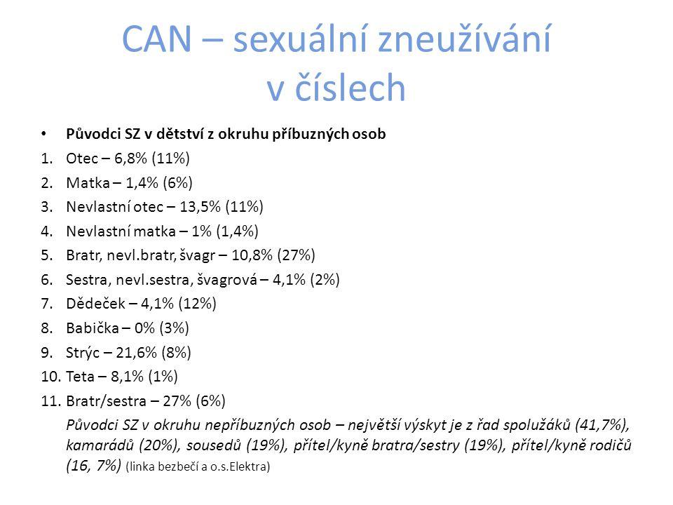 CAN – sexuální zneužívání v číslech Původci SZ v dětství z okruhu příbuzných osob 1.Otec – 6,8% (11%) 2.Matka – 1,4% (6%) 3.Nevlastní otec – 13,5% (11%) 4.Nevlastní matka – 1% (1,4%) 5.Bratr, nevl.bratr, švagr – 10,8% (27%) 6.Sestra, nevl.sestra, švagrová – 4,1% (2%) 7.Dědeček – 4,1% (12%) 8.Babička – 0% (3%) 9.Strýc – 21,6% (8%) 10.Teta – 8,1% (1%) 11.Bratr/sestra – 27% (6%) Původci SZ v okruhu nepříbuzných osob – největší výskyt je z řad spolužáků (41,7%), kamarádů (20%), sousedů (19%), přítel/kyně bratra/sestry (19%), přítel/kyně rodičů (16, 7%) (linka bezbečí a o.s.Elektra)