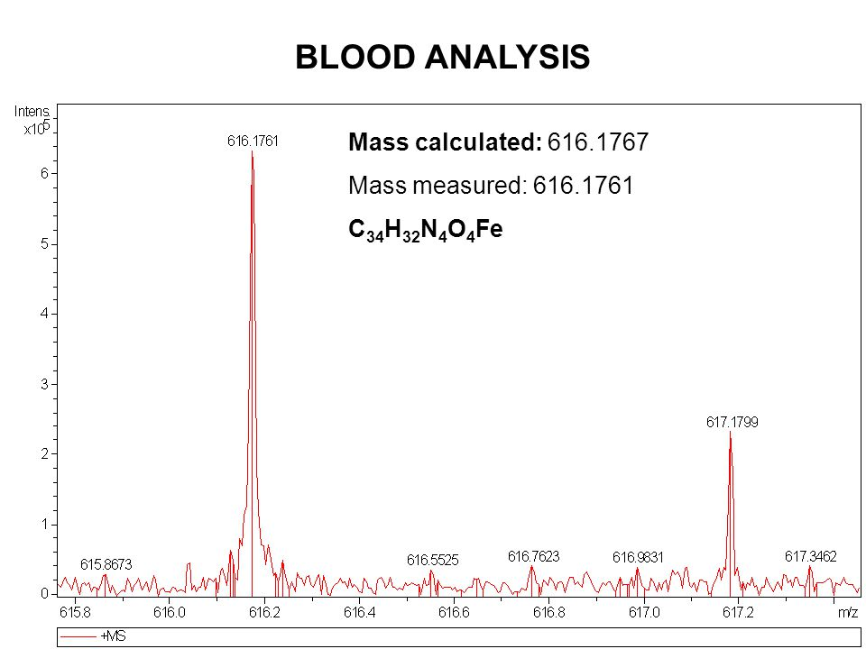 Mass calculated: 616.1767 Mass measured: 616.1761 C 34 H 32 N 4 O 4 Fe BLOOD ANALYSIS