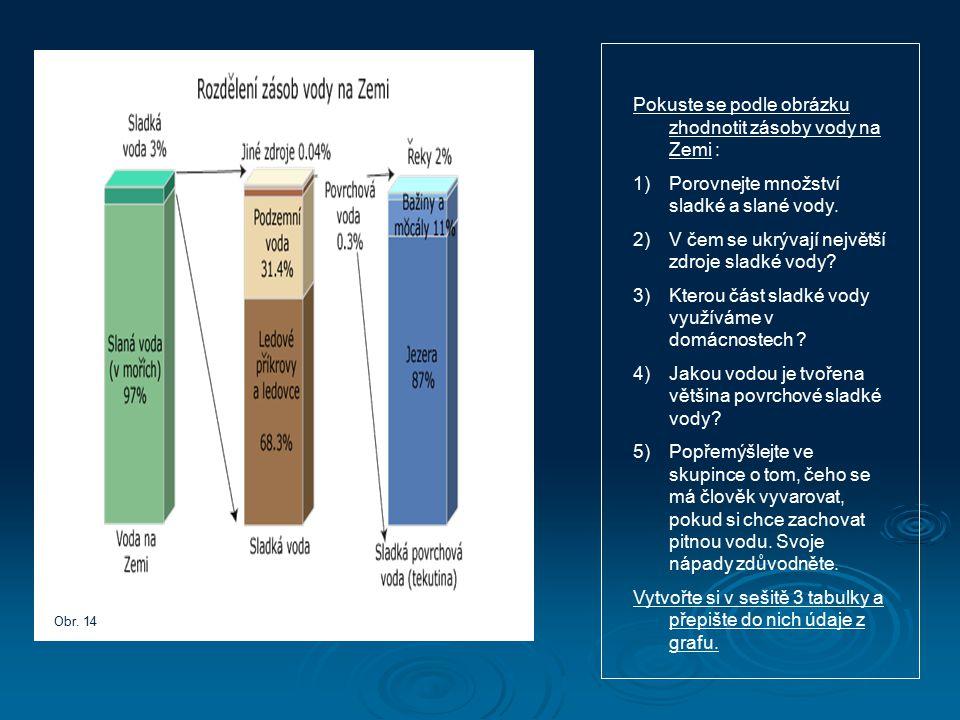 Pokuste se podle obrázku zhodnotit zásoby vody na Zemi : 1)Porovnejte množství sladké a slané vody. 2)V čem se ukrývají největší zdroje sladké vody? 3