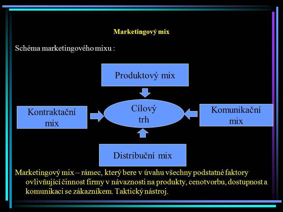 Marketingový mix Schéma marketingového mixu : Marketingový mix – rámec, který bere v úvahu všechny podstatné faktory ovlivňující činnost firmy v návaz