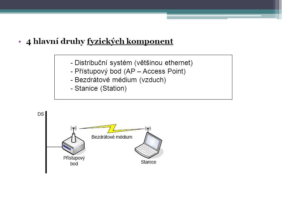 4 hlavní druhy fyzických komponent - Distribuční systém (většinou ethernet) - Přístupový bod (AP – Access Point) - Bezdrátové médium (vzduch) - Stanice (Station)