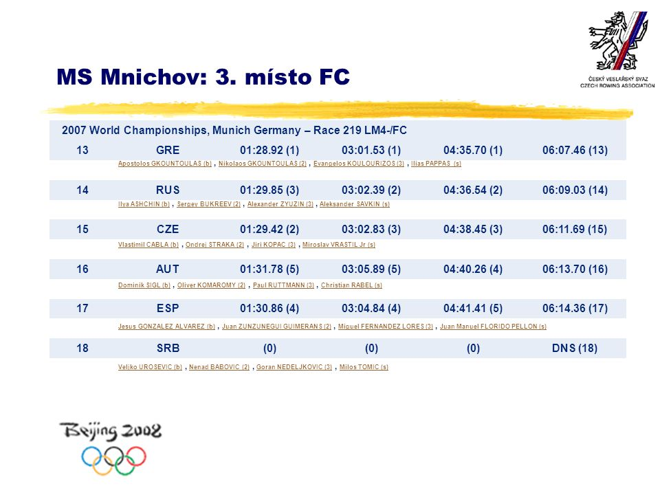 MS Mnichov: 3. místo FC 2007 World Championships, Munich Germany – Race 219 LM4-/FC 13GRE01:28.92 (1)03:01.53 (1)04:35.70 (1)06:07.46 (13) 14RUS01:29.