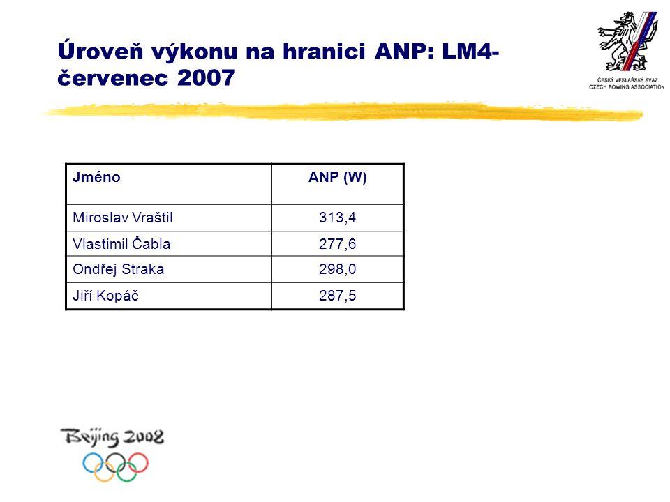 Úroveň výkonu na hranici ANP: LM4- červenec 2007 JménoANP (W) Miroslav Vraštil313,4 Vlastimil Čabla277,6 Ondřej Straka298,0 Jiří Kopáč287,5