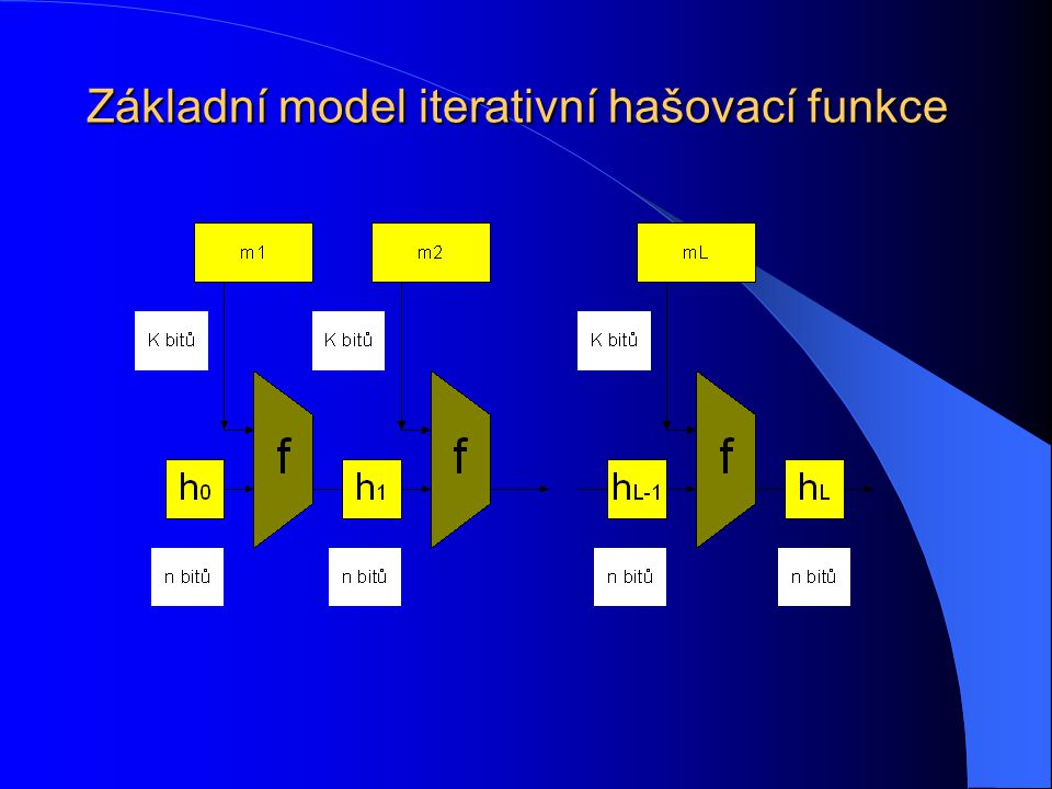 Skutečné příčiny současných útoků na hašovací funkce Rozpory mezi klasickou blokovou šifrou a hašovací funkcí jsou ještě hlubší Klasická bloková šifra E k (x) Kompresní funkce f Obsahuje prvek neznámý útočníkovi (Moderní útoky začínají zeslabovat vlastnost neznalosti klíče) Útočník zná všechny vstupy kompresní funkce a může s nimi dokonce manipulovat Je určena k zakrytí struktury a obsahu otevřeného textu v šifrovém textu na základě tajného prvku, neznámého útočníkovi Je určena k zakrytí struktury a obsahu (nejen části, ale) celého vstupu ve výstupu, neopírá se o žádný utajený prvek Při fixovaném klíči je permutacíPožaduje se náhodné zobrazení Je invertibilníPožaduje se neinvertibilita Bezkoliznost je nezajímavou vlastností x2 = Dk2(Ek1(x1)) Požaduje se bezkoliznost