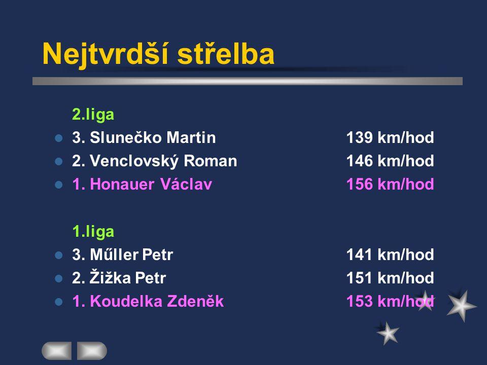 Nájezdy na brankáře  2.liga Doulík Pavel1 gól48:77 Jícha Miroslavžádný gól 51:00  1.liga Doleček Zdeněkžádný gól47:27 Pagunadis Andreasžádný gól47:68
