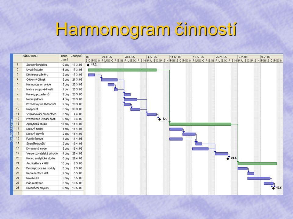 Harmonogram činností
