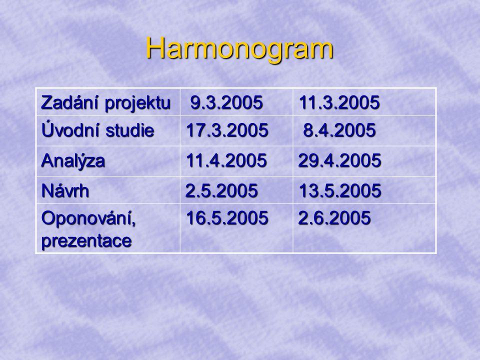 Harmonogram Zadání projektu 9.3.2005 9.3.200511.3.2005 Úvodní studie 17.3.2005 8.4.2005 8.4.2005 Analýza11.4.200529.4.2005 Návrh2.5.200513.5.2005 Oponování, prezentace 16.5.20052.6.2005