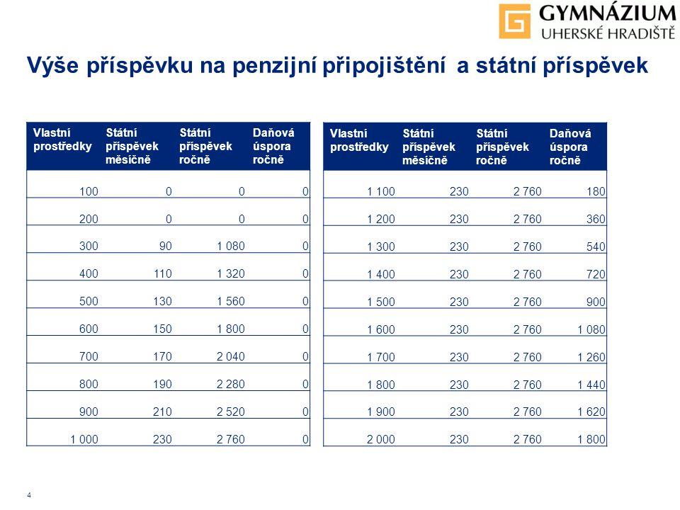 4 Výše příspěvku na penzijní připojištění a státní příspěvek Vlastní prostředky Státní příspěvek měsíčně Státní příspěvek ročně Daňová úspora ročně 10
