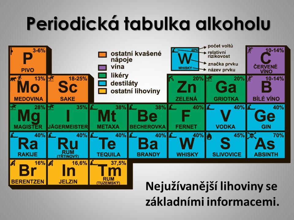 Periodická tabulka alkoholu Nejužívanější lihoviny se základními informacemi.
