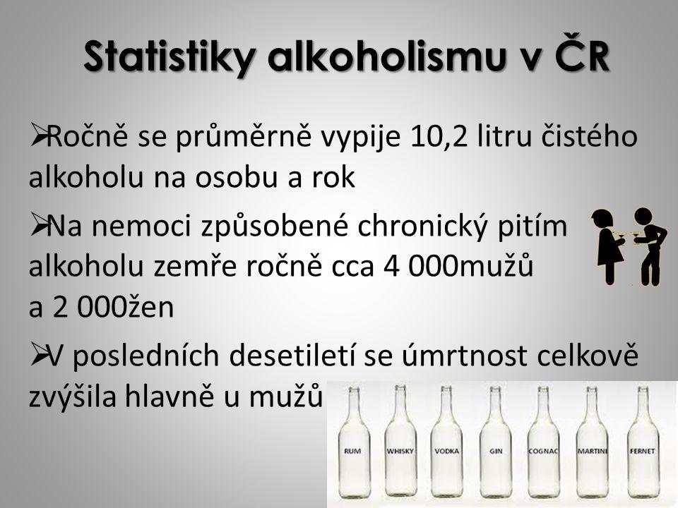 Statistiky alkoholismu v ČR RRočně se průměrně vypije 10,2 litru čistého alkoholu na osobu a rok NNa nemoci způsobené chronický pitím alkoholu zemře ročně cca 4 000mužů a 2 000žen VV posledních desetiletí se úmrtnost celkově zvýšila hlavně u mužů