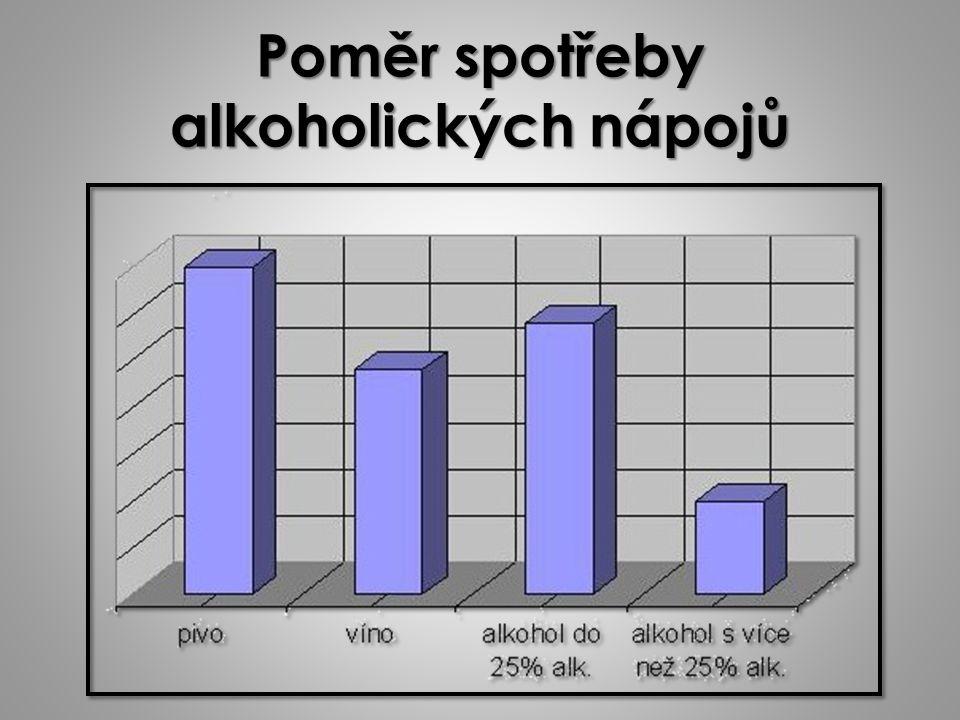 Poměr spotřeby alkoholických nápojů