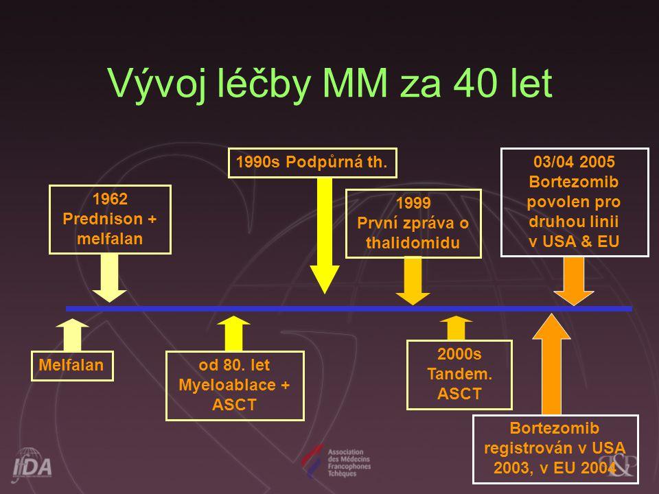 Vývoj léčby MM za 40 let Melfalanod 80.let Myeloablace + ASCT 2000s Tandem.