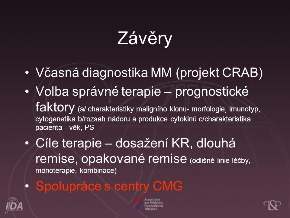 Závěry Včasná diagnostika MM (projekt CRAB) Volba správné terapie – prognostické faktory (a/ charakteristiky maligního klonu- morfologie, imunotyp, cytogenetika b/rozsah nádoru a produkce cytokinů c/charakteristika pacienta - věk, PS Cíle terapie – dosažení KR, dlouhá remise, opakované remise (odlišné linie léčby, monoterapie, kombinace) Spolupráce s centry CMG