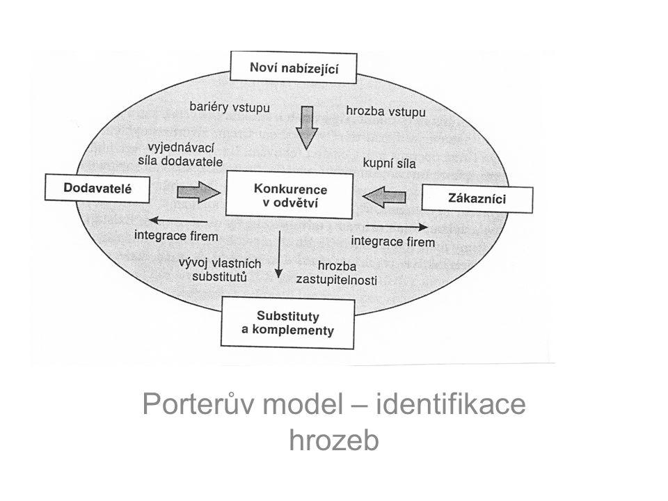 Porterův model – identifikace hrozeb
