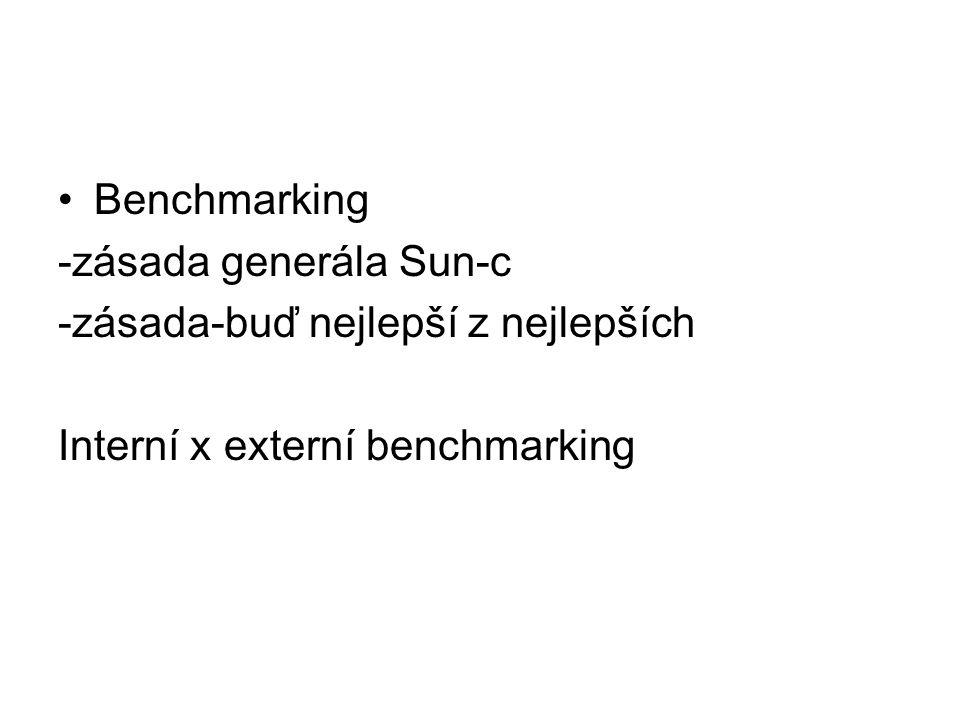 Benchmarking -zásada generála Sun-c -zásada-buď nejlepší z nejlepších Interní x externí benchmarking