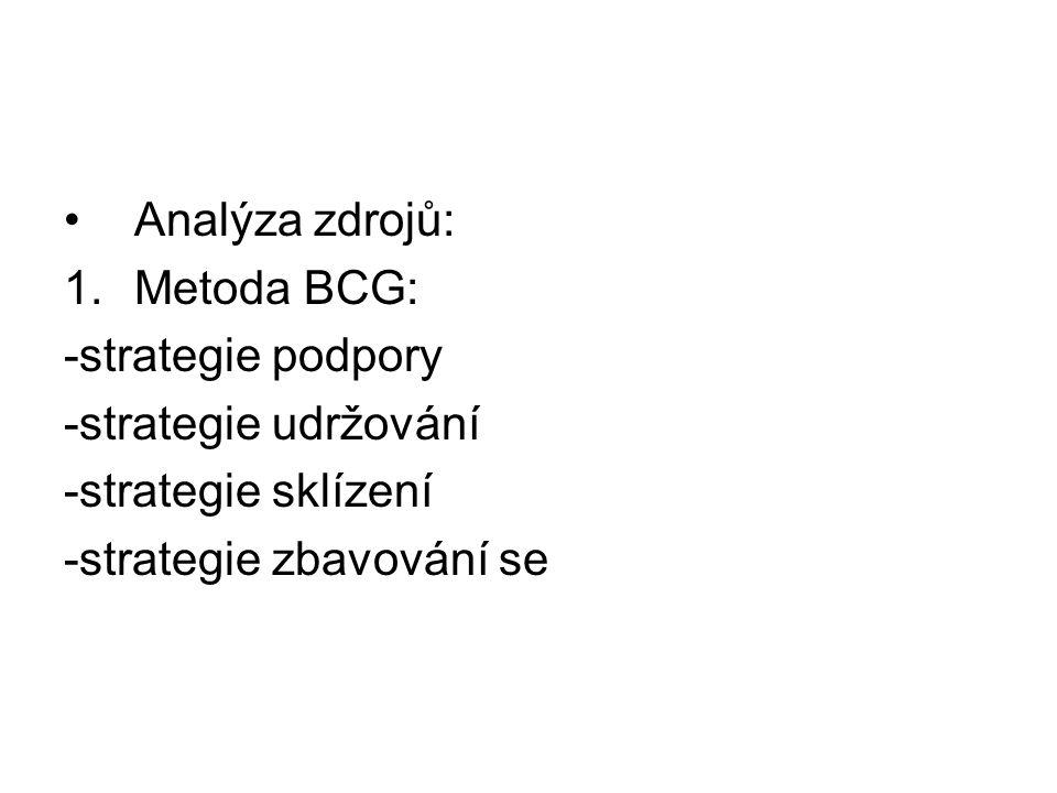 Analýza zdrojů: 1.Metoda BCG: -strategie podpory -strategie udržování -strategie sklízení -strategie zbavování se
