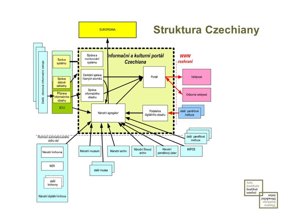 Struktura Czechiany