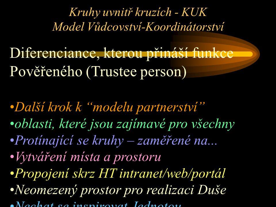 """Kruhy uvnitř kruzích - KUK Model Vůdcovství-Koordinátorství Diferenciance, kterou přináší funkce Pověřeného (Trustee person) Další krok k """"modelu part"""