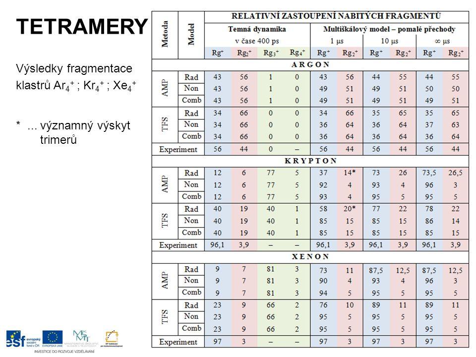 TETRAMERY Výsledky fragmentace klastrů Ar 4 + ; Kr 4 + ; Xe 4 + *... významný výskyt trimerů