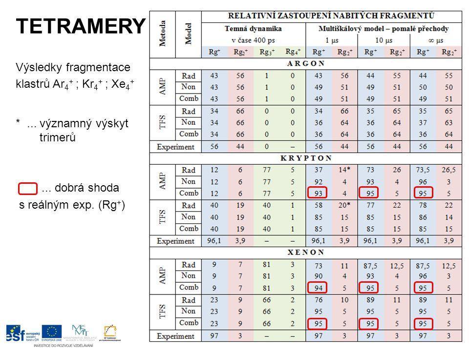 TETRAMERY Výsledky fragmentace klastrů Ar 4 + ; Kr 4 + ; Xe 4 + *... významný výskyt trimerů... dobrá shoda s reálným exp. (Rg + )
