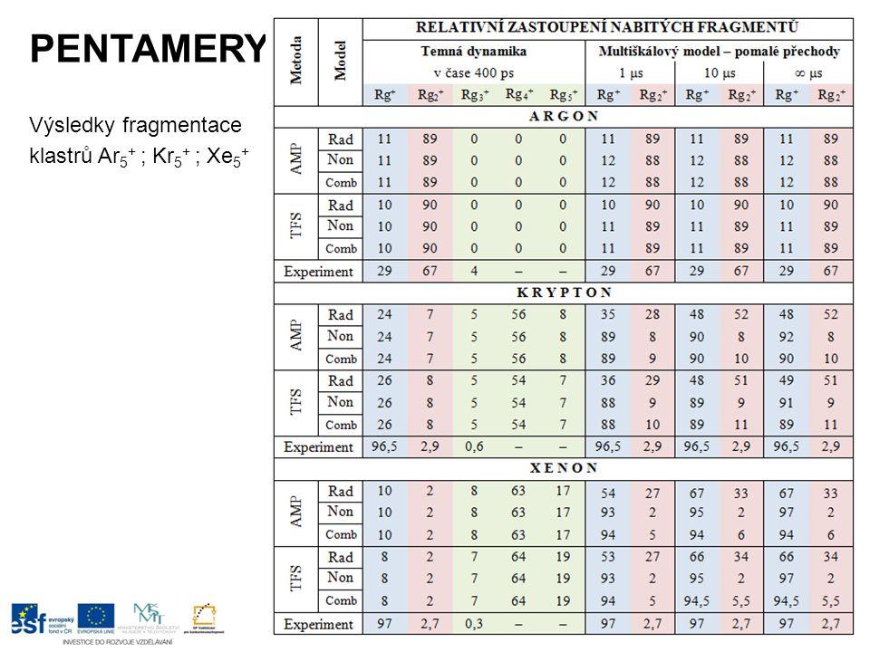 PENTAMERY Výsledky fragmentace klastrů Ar 5 + ; Kr 5 + ; Xe 5 +