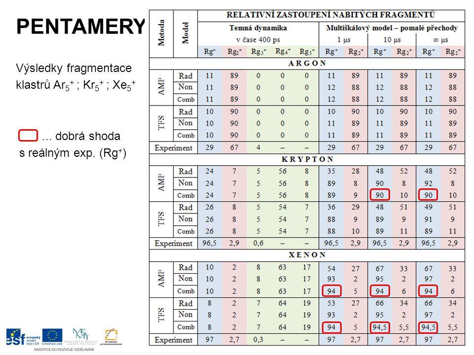 PENTAMERY Výsledky fragmentace klastrů Ar 5 + ; Kr 5 + ; Xe 5 +... dobrá shoda s reálným exp. (Rg + )