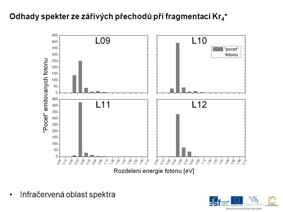 Odhady spekter ze zářivých přechodů při fragmentaci Kr 4 + Infračervená oblast spektra