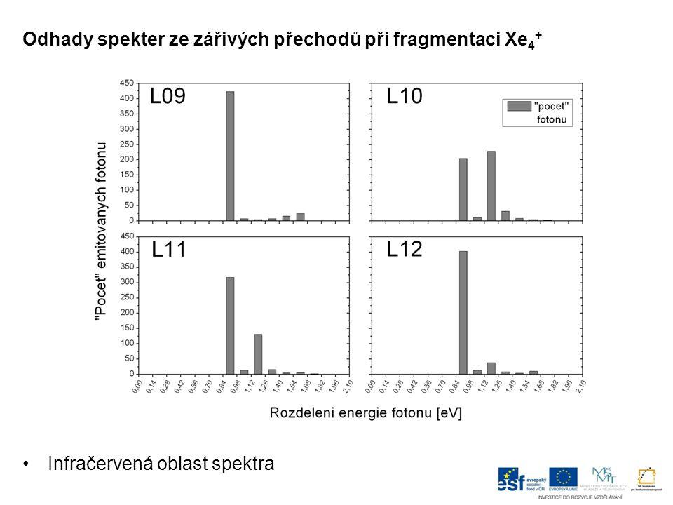 Odhady spekter ze zářivých přechodů při fragmentaci Xe 4 + Infračervená oblast spektra