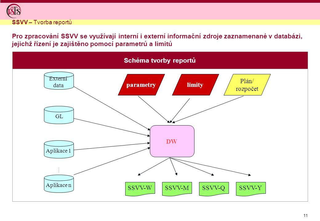 11 Schéma tvorby reportů SSVV – Tvorba reportů Pro zpracování SSVV se využívají interní i externí informační zdroje zaznamenané v databázi, jejichž řízení je zajištěno pomocí parametrů a limitů DW Plán/ rozpočet GL SSVV-WSSVV-MSSVV-QSSVV-Y Externí data Aplikace 1 Aplikace n limityparametry