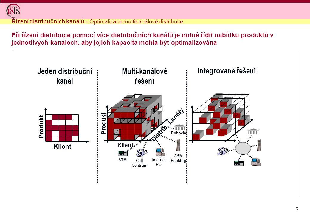 3 Při řízení distribuce pomocí více distribučních kanálů je nutné řídit nabídku produktů v jednotlivých kanálech, aby jejich kapacita mohla být optimalizována Řízení distribučních kanálů – Optimalizace multikanálové distribuce Produkt Multi-kanálové řešení Klient Produkt Distrib.