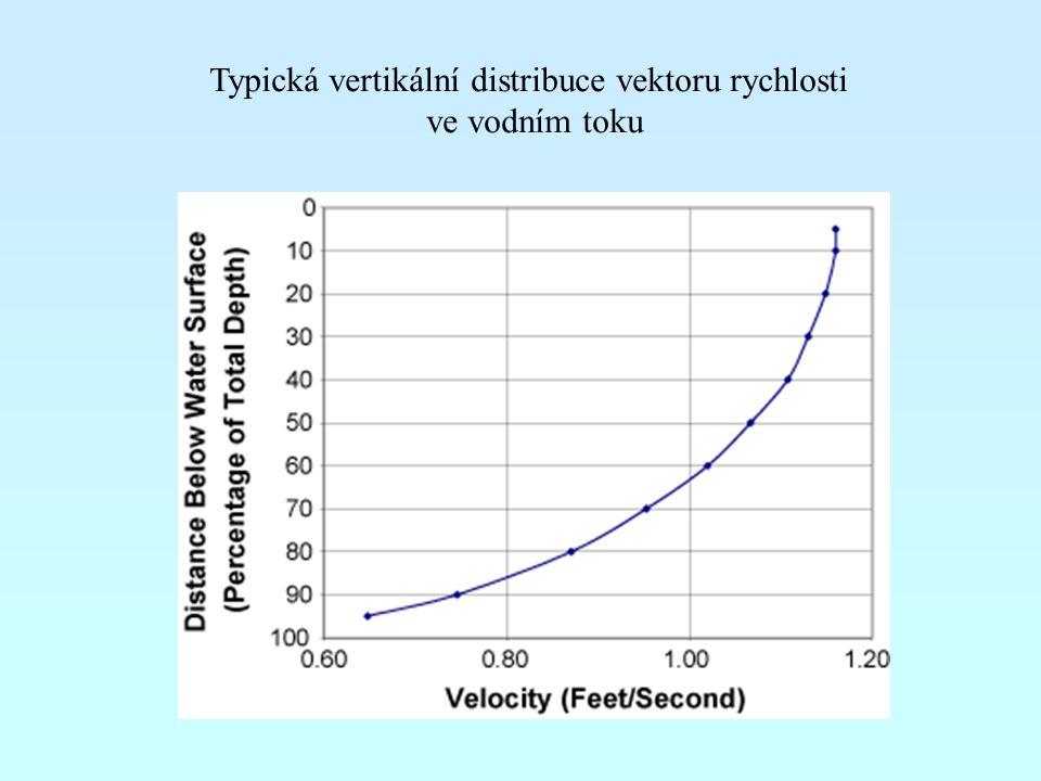 Typická vertikální distribuce vektoru rychlosti ve vodním toku
