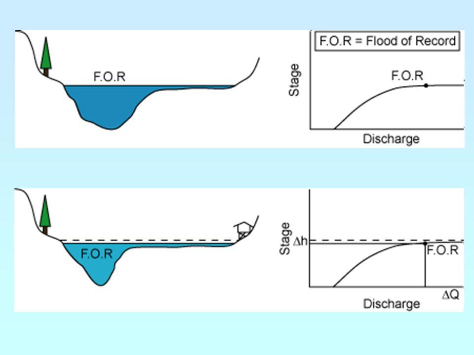 Kde měřit průtoky ve vodotečích? optimálně – vždy před každým soutokem