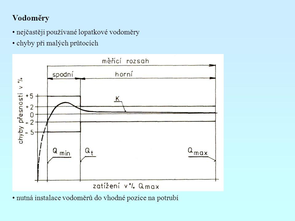 Vodoměry nejčastěji používané lopatkové vodoměry chyby při malých průtocích nutná instalace vodoměrů do vhodné pozice na potrubí
