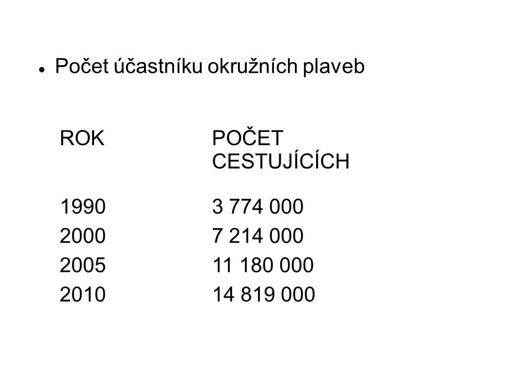 Počet účastníku okružních plaveb ROKPOČET CESTUJÍCÍCH 19903 774 000 20007 214 000 200511 180 000 201014 819 000