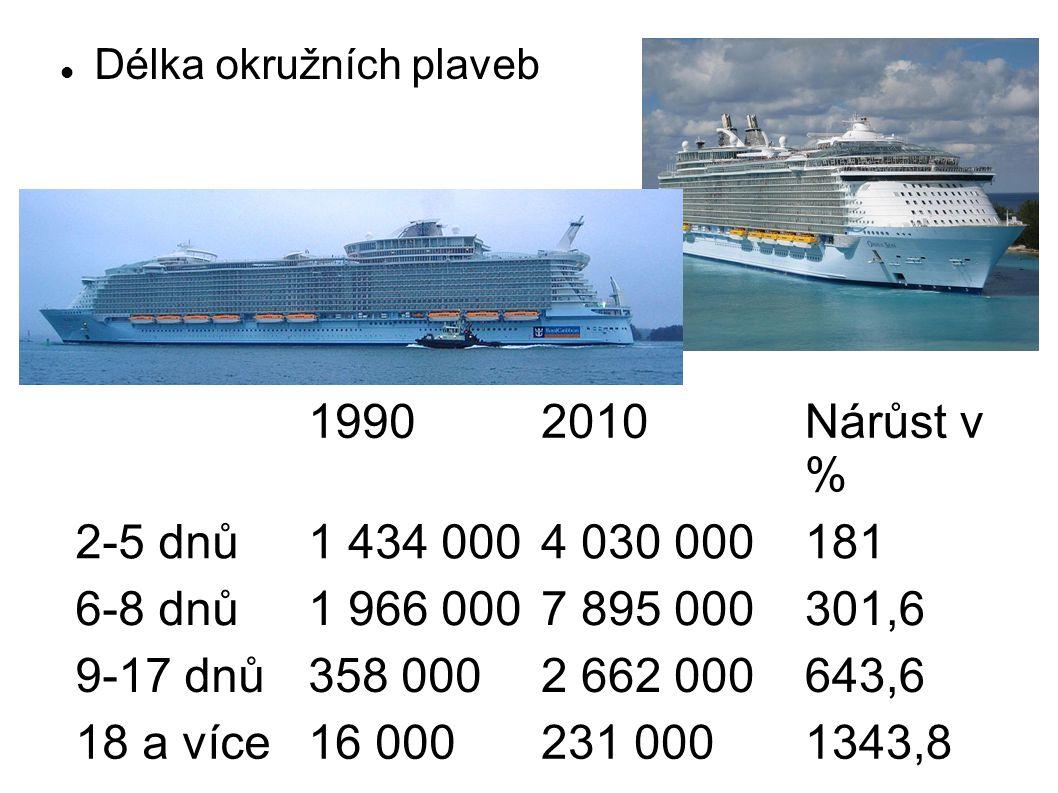 Délka okružních plaveb 19902010Nárůst v % 2-5 dnů1 434 0004 030 000181 6-8 dnů1 966 0007 895 000301,6 9-17 dnů358 0002 662 000643,6 18 a více16 000231