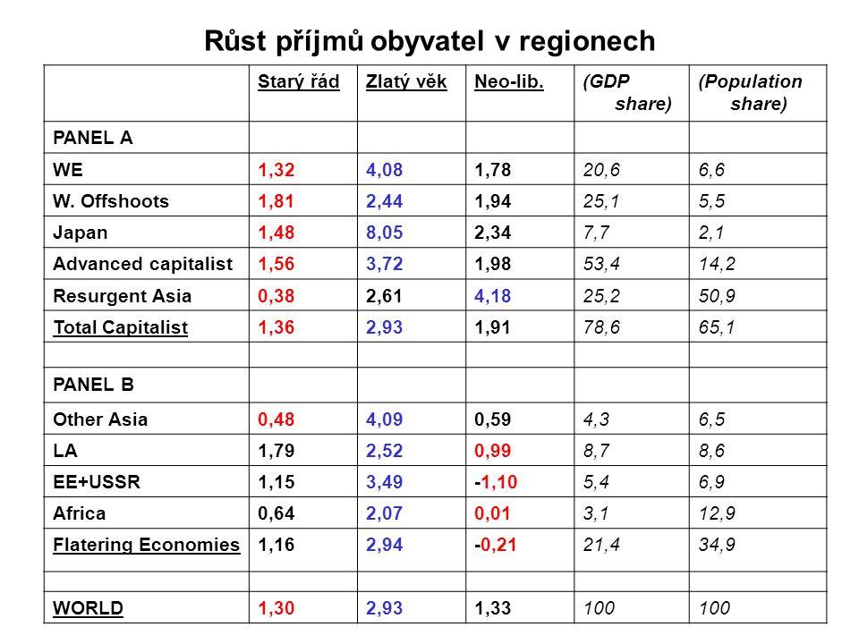 Růst příjmů obyvatel v regionech Starý řádZlatý věkNeo-lib.(GDP share) (Population share) PANEL A WE1,324,081,7820,66,6 W.