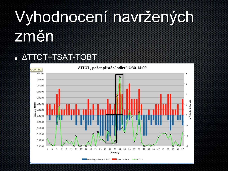Vyhodnocení navržených změn ΔTTOT=TSAT-TOBT