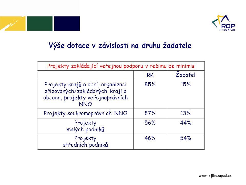 www.rr-jihozapad.cz Výše dotace v závislosti na druhu žadatele Projekty zakládající veřejnou podporu v režimu de minimis RRŽadatel Projekty krajů a obcí, organizací zřizovaných/zakládaných kraji a obcemi, projekty veřejnoprávních NNO 85%15% Projekty soukromoprávních NNO87%13% Projekty malých podniků 56%44% Projekty středních podniků 46%54%
