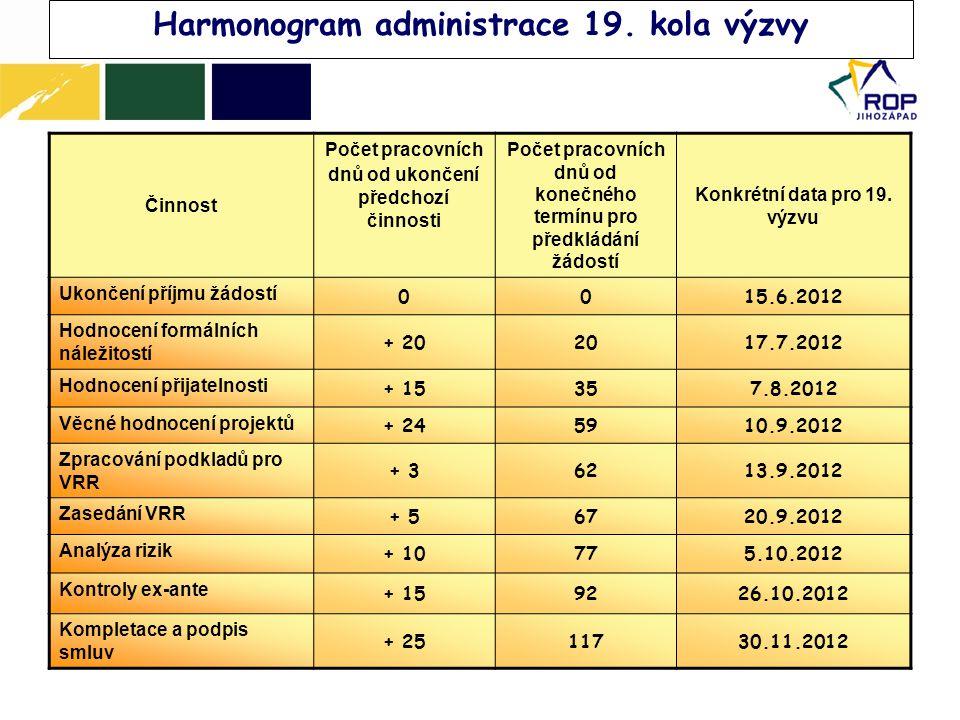 Harmonogram administrace 19.