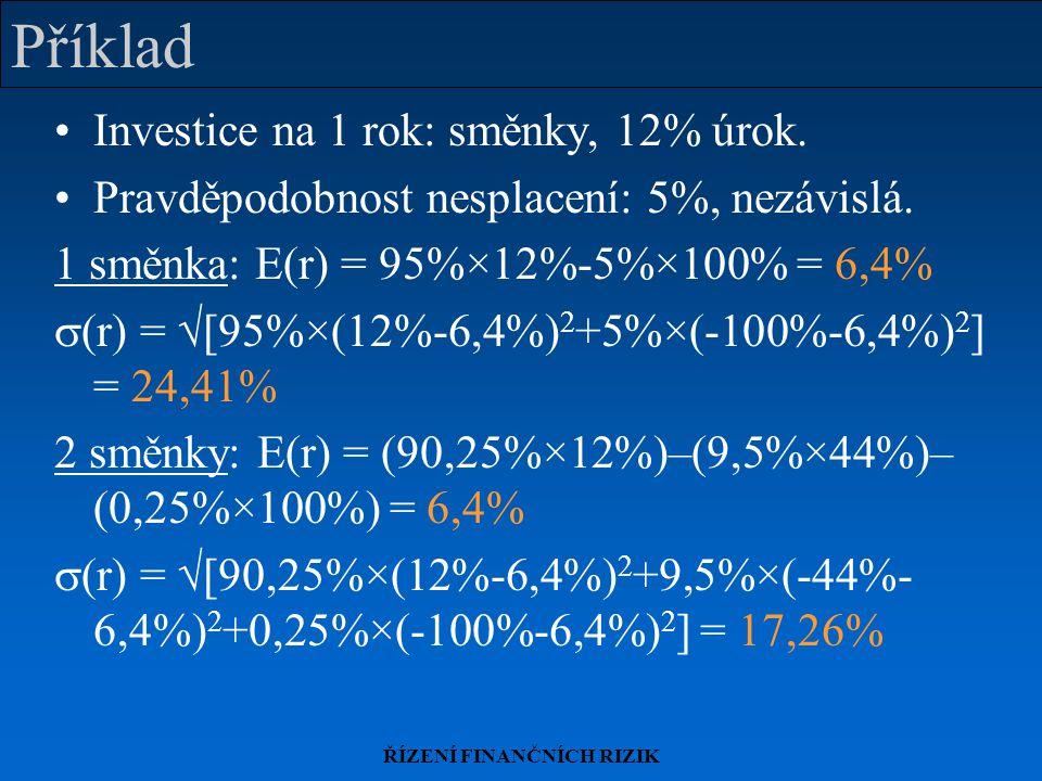 ŘÍZENÍ FINANČNÍCH RIZIK Příklad Investice na 1 rok: směnky, 12% úrok. Pravděpodobnost nesplacení: 5%, nezávislá. 1 směnka: E(r) = 95%×12%-5%×100% = 6,